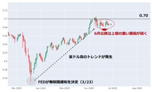 豪ドル/米ドル 日足チャート(年初来)