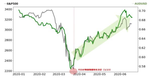 豪ドル米ドルのチャート S&P500指数のチャート