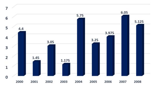 ブラジルのGPDチャート(年率)