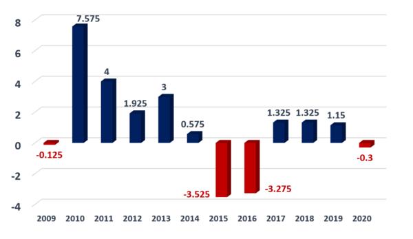 ブラジルGDPのチャート(年率)