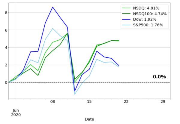6月の米国株式のパフォーマンチャート