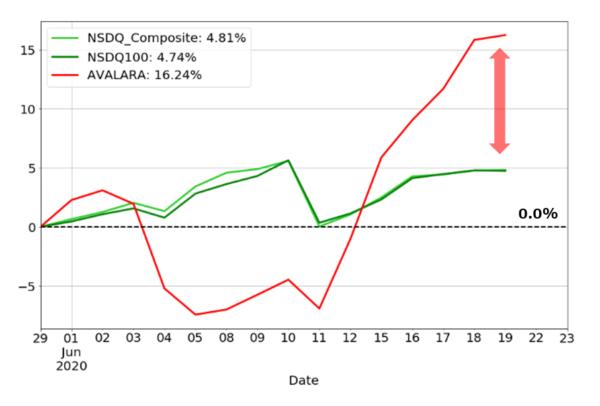 6月のナスダック指数とアバララのパフォーマンチャート