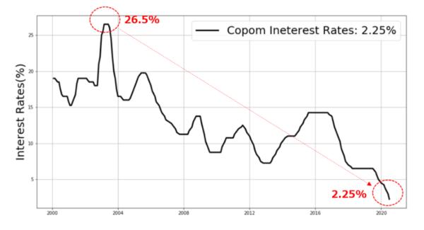 ブラジルの政策金利のチャート