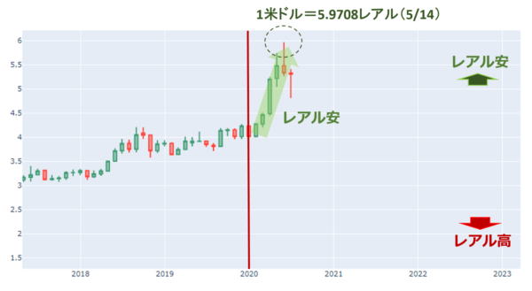 米ドル/ブラジルレアルのチャート