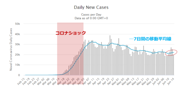 米国の新型コロナウイルス感染者数のチャート