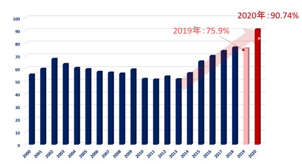ブラジルの財政赤字たいGDP比のチャート