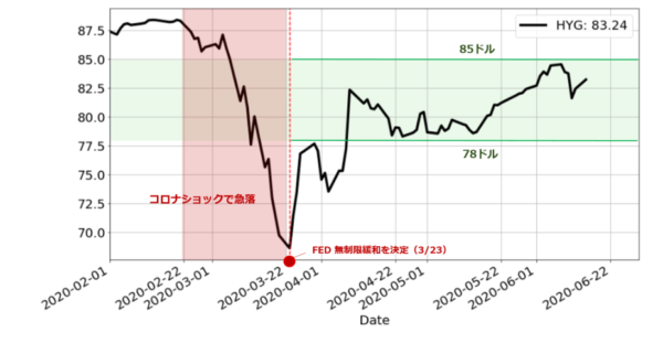 iShares iBoxx $ High Yield Corporate Bond ETFチャート 低格付け社債ETFのチャート