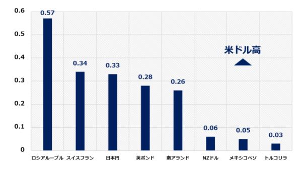 米ドル相場のパフォーマンスチャート(6月29日の騰落率)