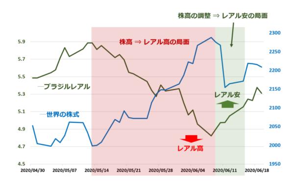 米ドル/ブラジルレアルの日足チャート(4月30日以降)