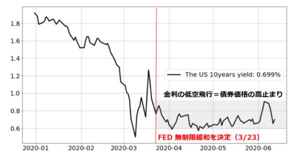 米国の10年債利回りチャート