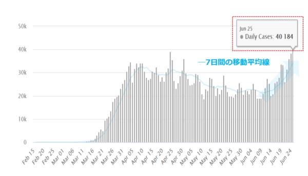 Source: Worldometer  米国内の新型コロナウイルスの感染者数(日ごと)