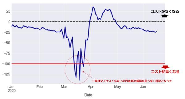 米ドルの調達コストのチャート