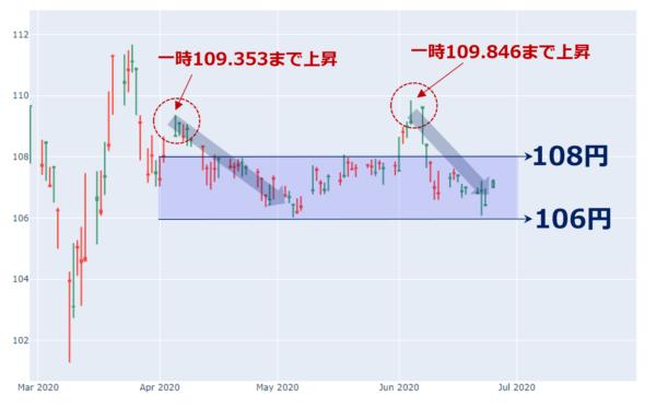 ドル円の日足チャート(2020年3月以降)