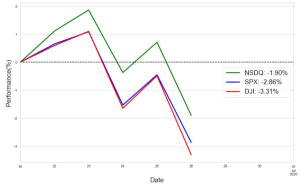 米国株式のパフォーマンス(週間騰落率)/基準日:2020年6月19日