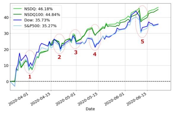 米国株式のいパフォーマンスチャート / 基準日:2020年3月20日