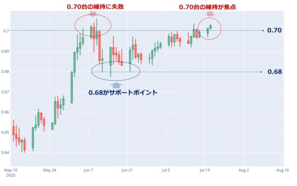 豪ドル/米ドルの日足チャート(2020年5月以降)