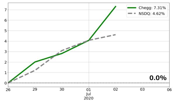 チェグとナスダック総合指数の比較チャート