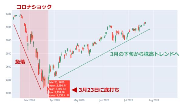 米株(S&P500)の日足チャート(2020年2月以降)