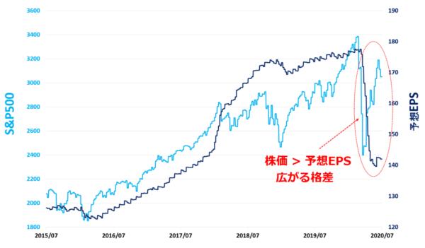 S&P500と予想EPS 過去5年間の動向 / 予想EPSは12か月先