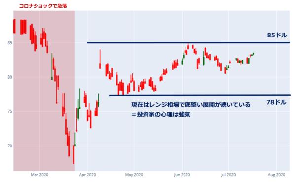 低格付け社債ETFの日足チャート(2020年2月中旬以降)