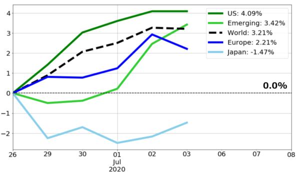世界の株式パフォーマンスチャート MSCIインデックスパフォーマンスチャート