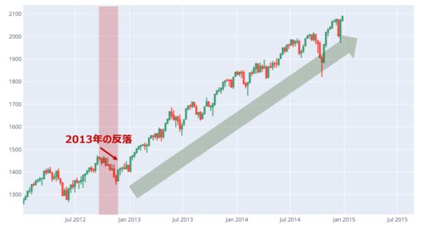 米株(S&P500)の日足チャート(2008年~2014年)