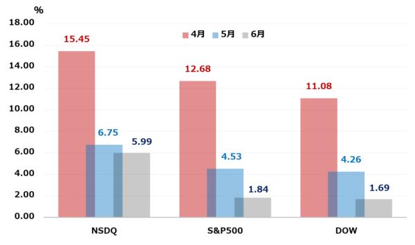 米国株式の月次パフォーマンスチャート