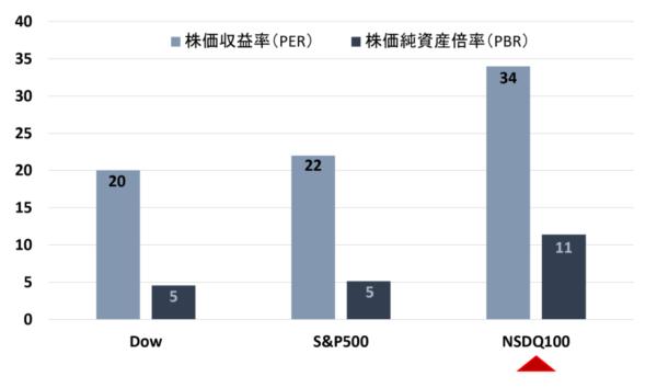 米株のPERとPRBのチャート(2020年7月13日時点)