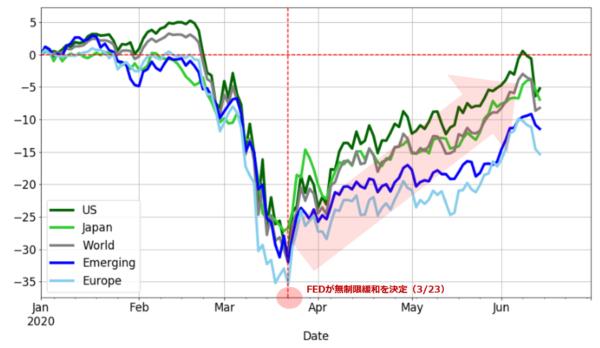 米国株価指数パフォーマンス 日足(年初来騰落率)