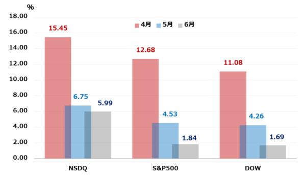 米国株式市場のパフォーマンス(月次ベース)