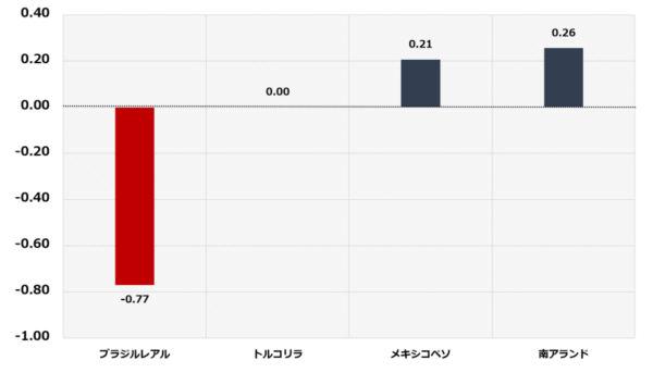 7月6日の新興国通貨のパフォーマンス(%、対米ドル)