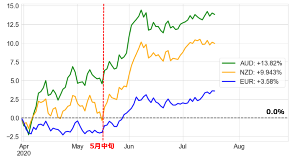 外為市場のパフォーマンスチャート(基準日:2020年3月31日)