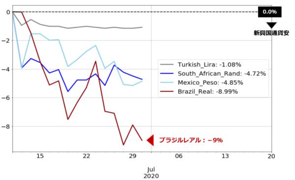 新興国通貨のパフォーマンスチャート(基準日:2020年6月10日)