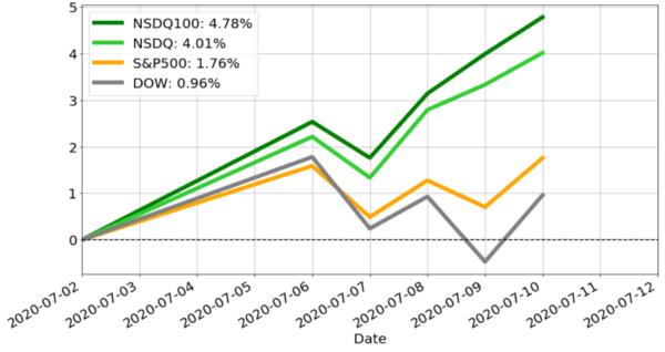 米株のパフォーマンスチャート 基準日:2020年7月2日