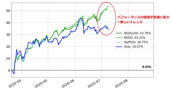 米株のパフォーマンスチャート(基準日:2020年3月31日)