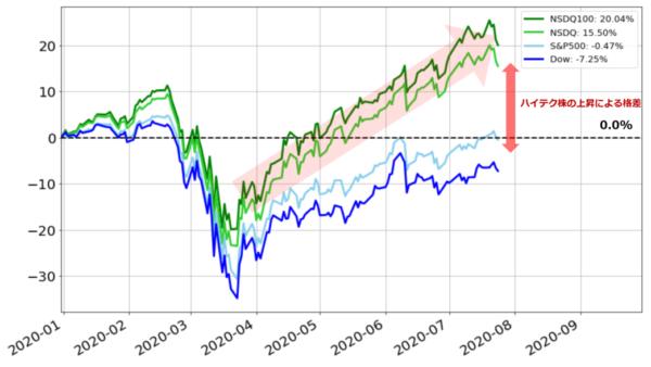 米株の年初来騰落率(基準日:2019年12月31日)/ 2020年7月24日時点