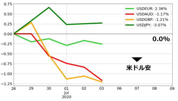 新興国通貨のパフォーマンスチャート 今週のパフォーマンス(基準日:2020年6月26日)