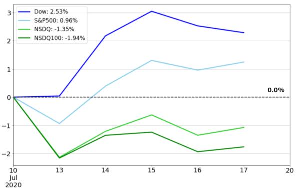 米国株式の週間騰落率チャート(基準日:2020年7月10日)