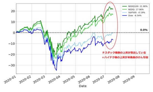 米国株式の年初来騰落率チャート(基準日:2019年21月31日)