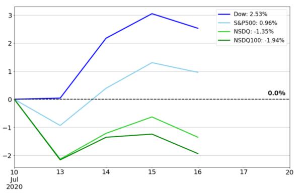 米国株価指数の週間騰落率チャート(基準日:2020年7月10日)