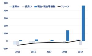 アバララ(AVLR)のキャッシュ・フロー(2015年以降)