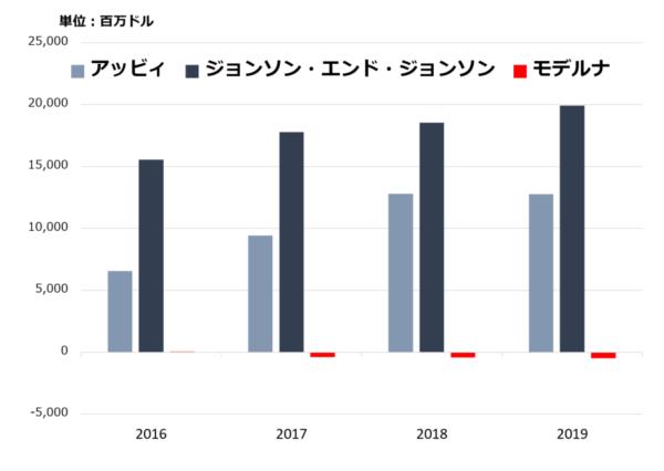 米バイオ医薬品企業のフリー・キャッシュ・フロー(2016-2019年)