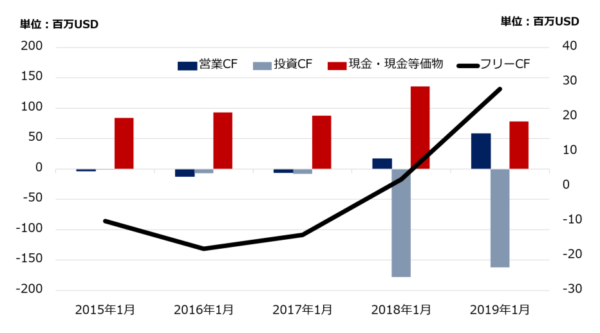 Zスケーラー(ZS)のフリーキャッシュ・フロー(2015年以降)