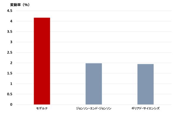 3社の変動率の比較チャート(2020年4月以降)