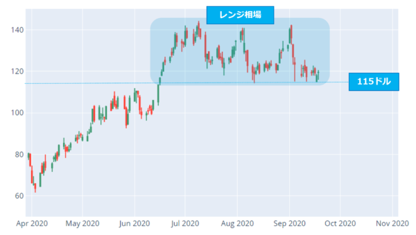 アバララ(AVLR)日足チャート(2020年4月以降)