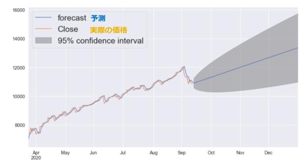 ナスダック指数の予測チャート(日足)