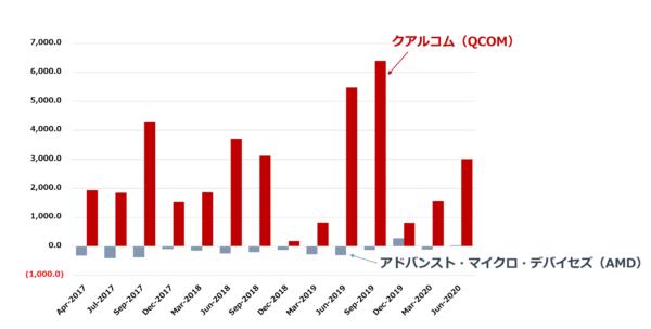 クアルコム(Qcom)のキャッシュフローチャート