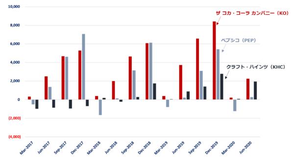 コカ・コーラ、ペプシコ、クラフトハインツのフリーキャッシュフロー(2017年以降) / 単位:$ Millions