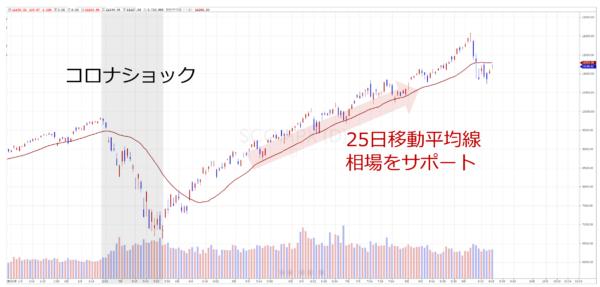 ナスダック指数の日足チャート(年初来)