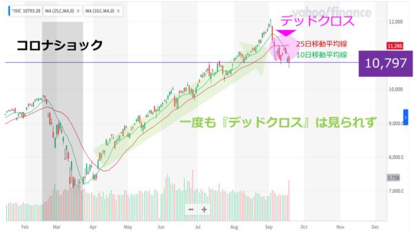 ナスダック指数の日足チャート(今年7月以降)